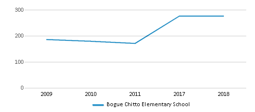 This chart display total students of Bogue Chitto Elementary School by year, with the latest 2017-18 school year data.