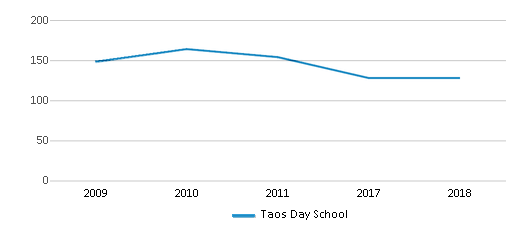 This chart display total students of Taos Day School by year, with the latest 2017-18 school year data.