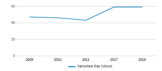 This chart display total students of Sanostee Day School by year, with the latest 2017-18 school year data.