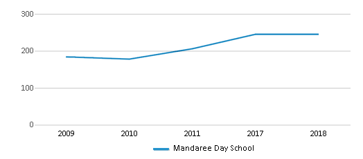 This chart display total students of Mandaree Day School by year, with the latest 2017-18 school year data.
