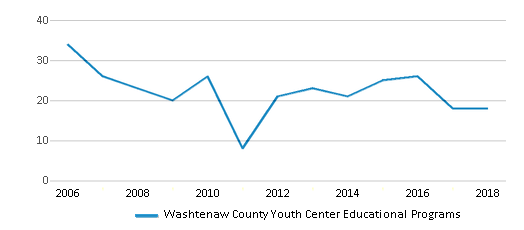 This chart display total students of Washtenaw County Youth Center Educational Programs by year, with the latest 2017-18 school year data.
