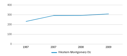 This chart display total students of Western Montgomery Ctc by year, with the latest 2008-09 school year data.