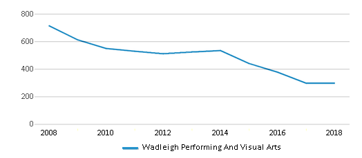 This chart display total students of Wadleigh Performing And Visual Arts by year, with the latest 2017-18 school year data.