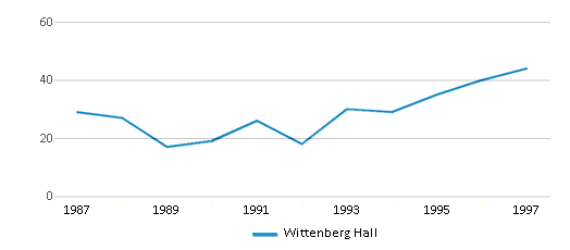 This chart display total students of Wittenberg Hall by year, with the latest 1996-97 school year data.