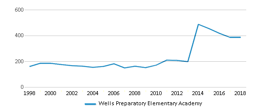 This chart display total students of Wells Preparatory Elementary Academy by year, with the latest 2017-18 school year data.