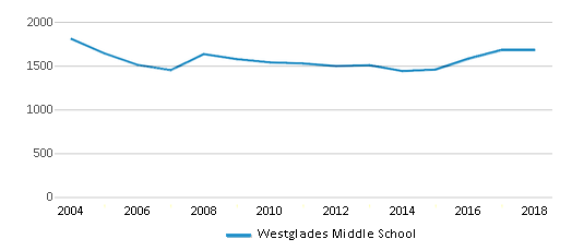 This chart display total students of Westglades Middle School by year, with the latest 2017-18 school year data.