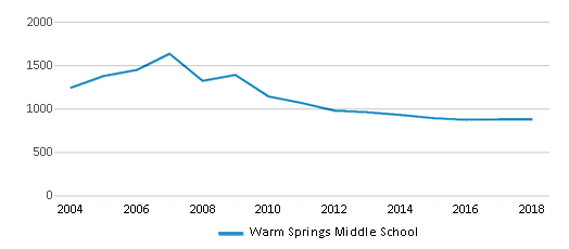 This chart display total students of Warm Springs Middle School by year, with the latest 2017-18 school year data.