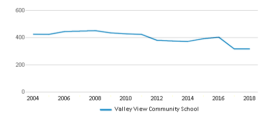 This chart display total students of Valley View Community School by year, with the latest 2017-18 school year data.