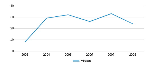 This chart display total students of Vision by year, with the latest 2007-08 school year data.