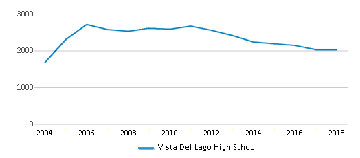 This chart display total students of Vista Del Lago High School by year, with the latest 2017-18 school year data.