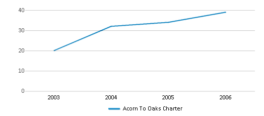 This chart display total students of Acorn To Oaks Charter by year, with the latest 2005-06 school year data.
