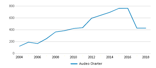 This chart display total students of Audeo Charter by year, with the latest 2017-18 school year data.