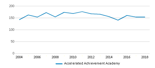 This chart display total students of Accelerated Achievement Academy by year, with the latest 2017-18 school year data.