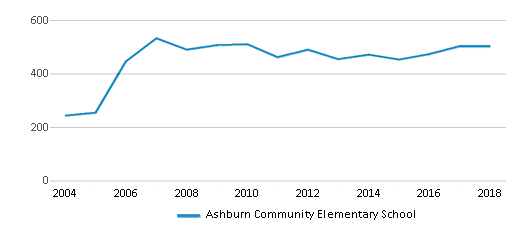 This chart display total students of Ashburn Community Elementary School by year, with the latest 2017-18 school year data.