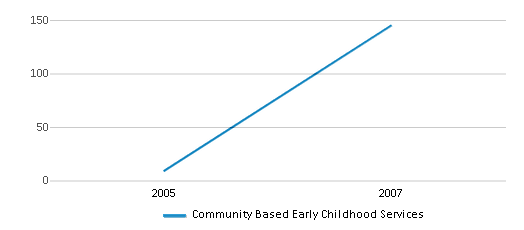 This chart display total students of Community Based Early Childhood Services by year, with the latest 2006-07 school year data.