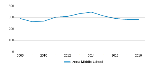 This chart display total students of Anna Middle School by year, with the latest 2017-18 school year data.