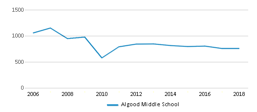 This chart display total students of Algood Middle School by year, with the latest 2017-18 school year data.