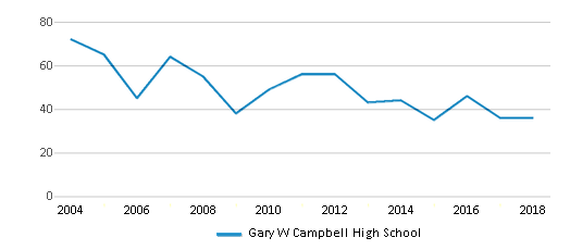 This chart display total students of Gary W Campbell High School by year, with the latest 2017-18 school year data.