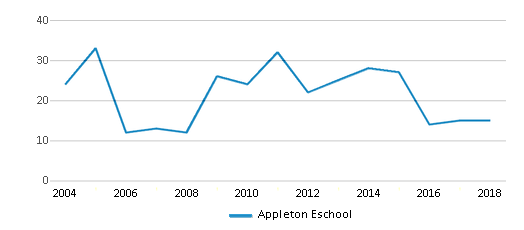 This chart display total students of Appleton Eschool by year, with the latest 2017-18 school year data.
