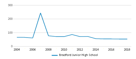 This chart display total students of Bradford Junior High School by year, with the latest 2017-18 school year data.