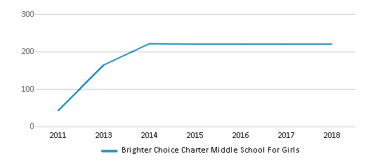 This chart display total students of Brighter Choice Charter Middle School For Girls by year, with the latest 2017-18 school year data.