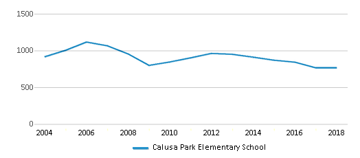 This chart display total students of Calusa Park Elementary School by year, with the latest 2017-18 school year data.