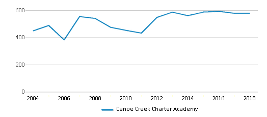 This chart display total students of Canoe Creek Charter Academy by year, with the latest 2017-18 school year data.