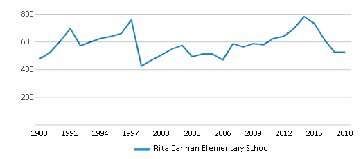 This chart display total students of Rita Cannan Elementary School by year, with the latest 2017-18 school year data.