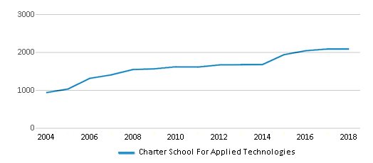 This chart display total students of Charter School For Applied Technologies by year, with the latest 2017-18 school year data.