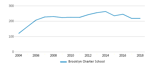 This chart display total students of Brooklyn Charter School by year, with the latest 2017-18 school year data.