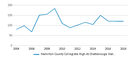 This chart display total students of Hamilton County Collegiate High At Chattanooga State by year, with the latest 2017-18 school year data.