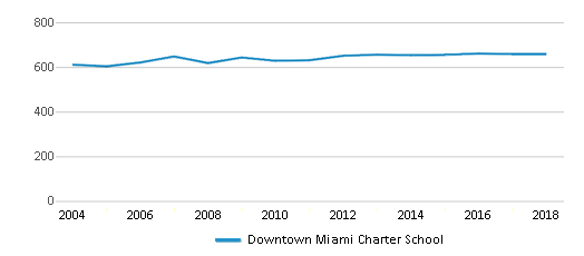 This chart display total students of Downtown Miami Charter School by year, with the latest 2017-18 school year data.