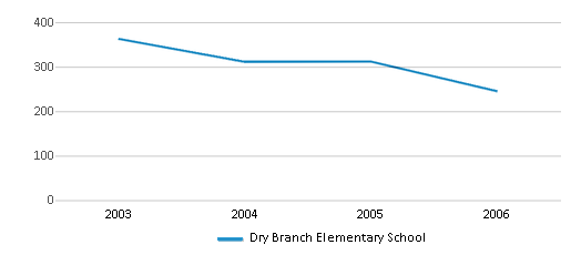 This chart display total students of Dry Branch Elementary School by year, with the latest 2005-06 school year data.