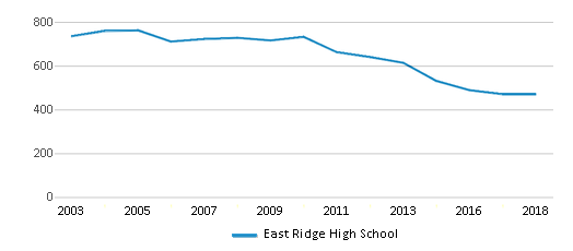 This chart display total students of East Ridge High School by year, with the latest 2017-18 school year data.