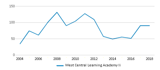 This chart display total students of West Central Learning Academy Ii by year, with the latest 2017-18 school year data.