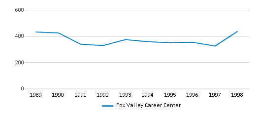 This chart display total students of Fox Valley Career Center by year, with the latest 1997-98 school year data.