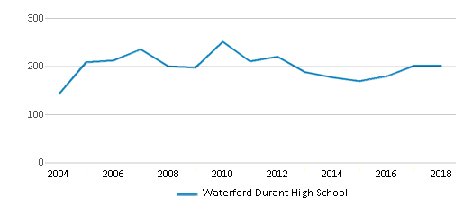 This chart display total students of Waterford Durant High School by year, with the latest 2017-18 school year data.