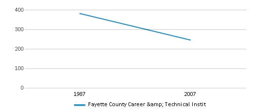 This chart display total students of Fayette County Career & Technical Instit by year, with the latest 2006-07 school year data.