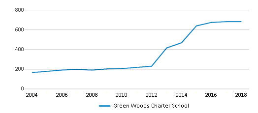 This chart display total students of Green Woods Charter School by year, with the latest 2017-18 school year data.