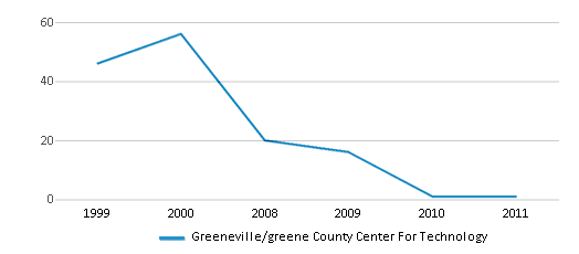 This chart display total students of Greeneville/greene County Center For Technology by year, with the latest 2010-11 school year data.