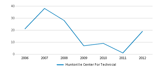 This chart display total students of Huntsville Center For Technical by year, with the latest 2011-12 school year data.