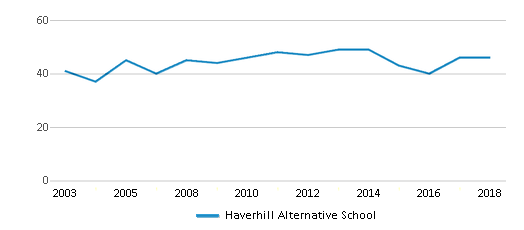 This chart display total students of Haverhill Alternative School by year, with the latest 2017-18 school year data.