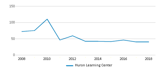 This chart display total students of Huron Learning Center by year, with the latest 2017-18 school year data.