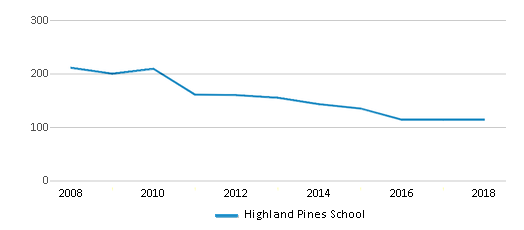 This chart display total students of Highland Pines School by year, with the latest 2017-18 school year data.