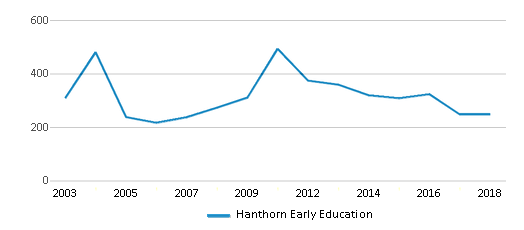 This chart display total students of Hanthorn Early Education by year, with the latest 2017-18 school year data.