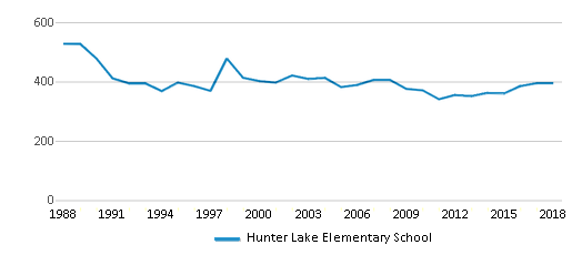 This chart display total students of Hunter Lake Elementary School by year, with the latest 2017-18 school year data.