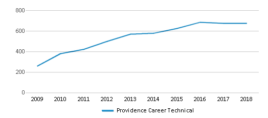 This chart display total students of Providence Career Technical by year, with the latest 2017-18 school year data.