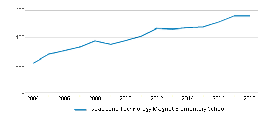 This chart display total students of Isaac Lane Technology Magnet Elementary School by year, with the latest 2017-18 school year data.