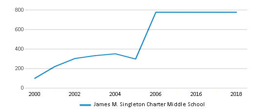 This chart display total students of James M. Singleton Charter Middle School by year, with the latest 2017-18 school year data.