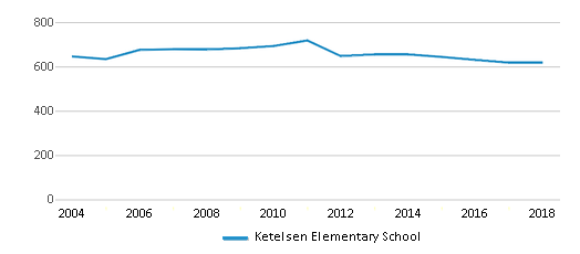 This chart display total students of Ketelsen Elementary School by year, with the latest 2017-18 school year data.